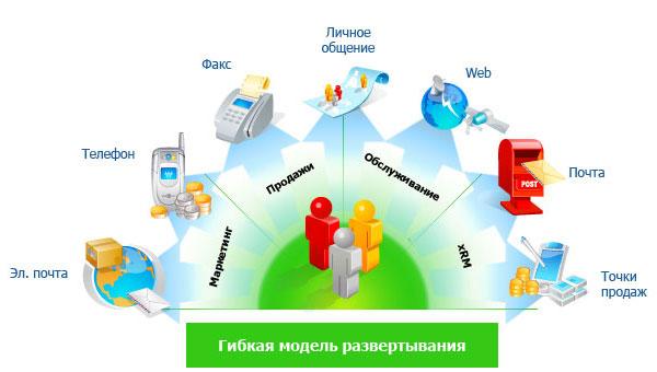 CRM-системы – профессиональный подход к работе