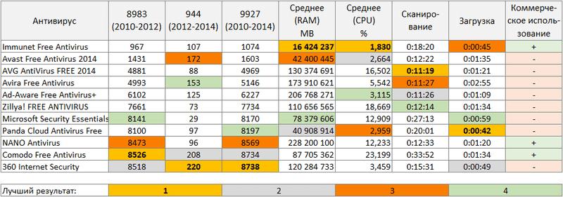 360 total security обзор -сравнение