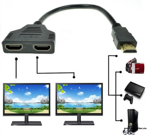 Разновидности HDMI-оборудования