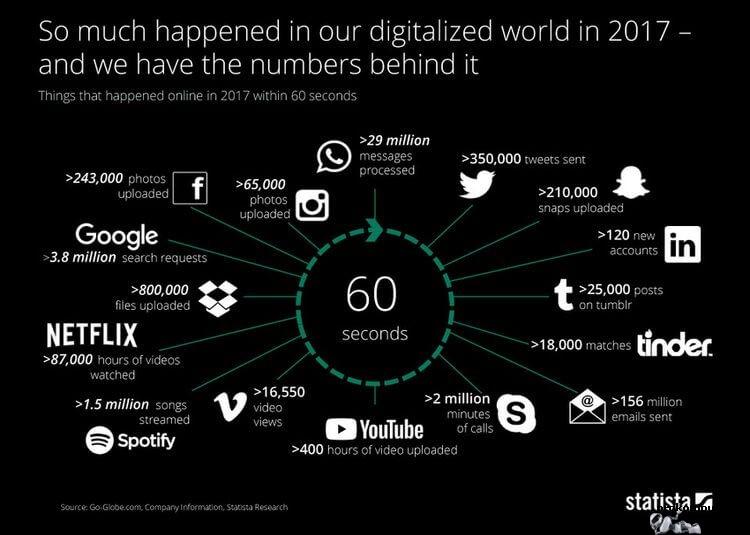 А что происходило в интернете за минуту в 2017 году?