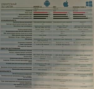 сравнение ios и android