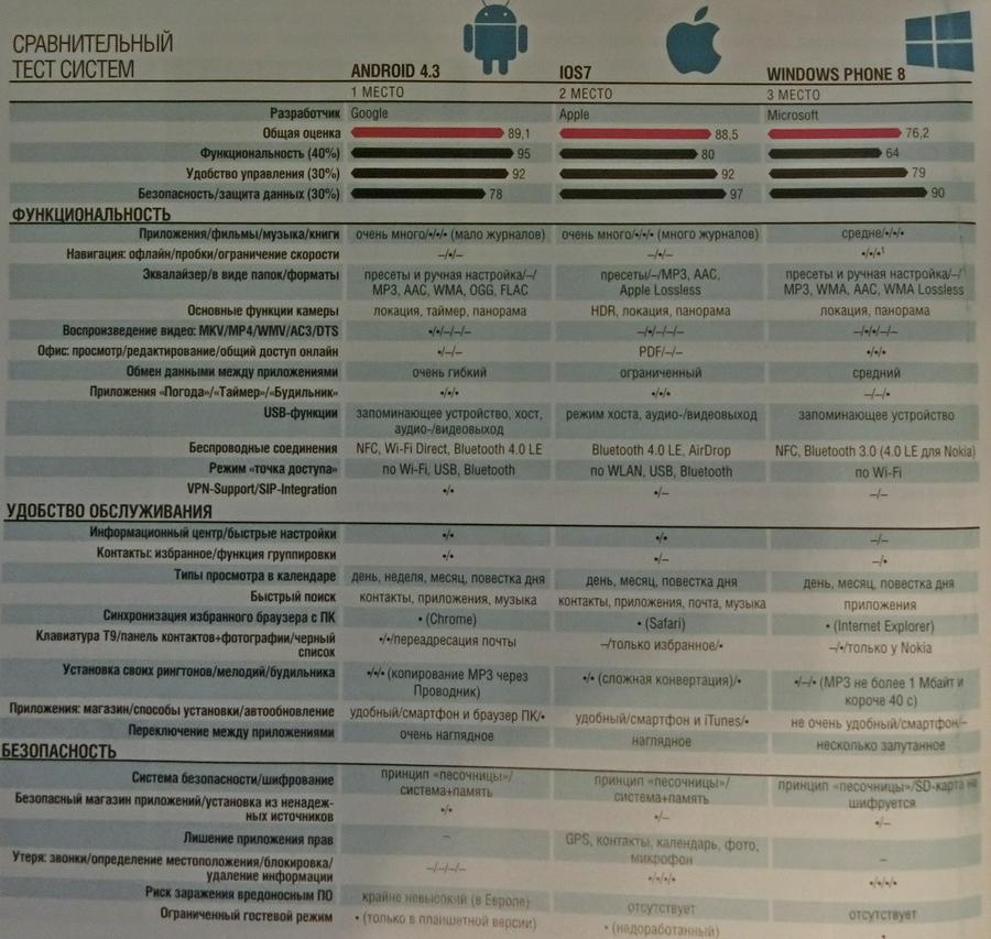 Сравнение мобильные ос ios против android