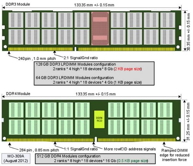 Зачем переходить на оперативную память DDR4?