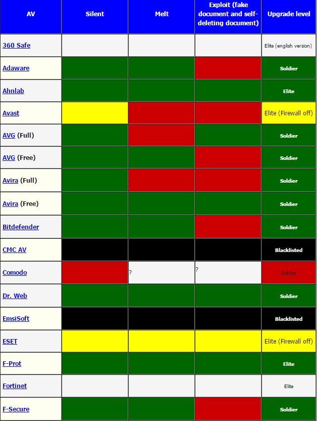 Тест антивирусов от хакеров Hacking Team и выбор антивируса