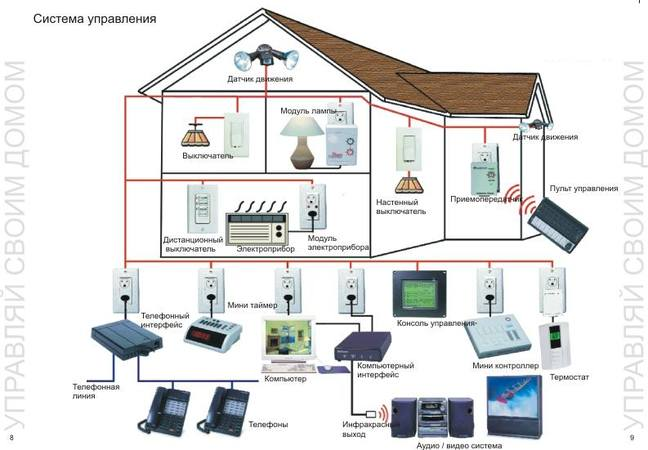 умный дом - схема