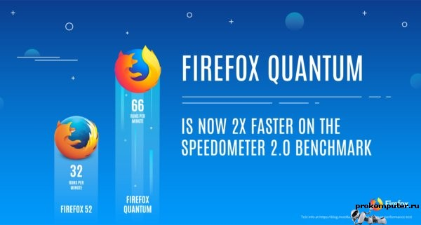 Mozilla выпустила бета-версию скоростного браузера Firefox Quantum