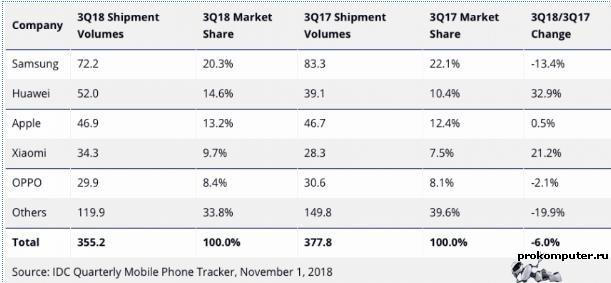 Продажи смартфонов падают, а Huawei и Xiaomi наращивают обороты